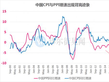 8月CPI同比上涨2.0%,创年内新高